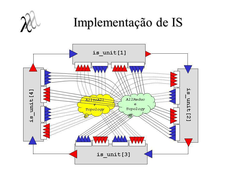 Implementação de IS is_unit[1] is_unit[4] is_unit[2] is_unit[3]